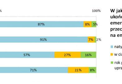 ZUS Więcej niż co trzecia osoba odkłada emeryturę na później